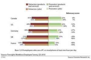 Etude Forrester : utiliser les réseaux sociaux aide à recommander son employeur