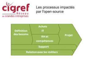 Le Cigref étudie la maturité des entreprises dans leur usage de l'open-source