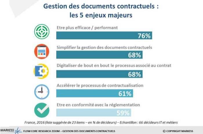 La numérisation des documents contractuels vise à la performance