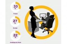 Valeur des donn�es : deux tiers des entreprises ignorent comment l'exploiter