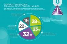 E-Commerce�: r�ticences des Fran�ais � cause de leurs donn�es personnelles
