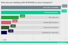 S/4 Hana n'emballe pas les utilisateurs allemands de SAP