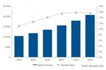 Internet des Objets�: croissance forte sur un march� encore naissant