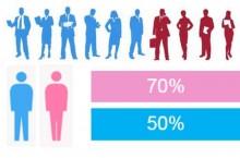 La majorit� des salari�s va chercher activement un nouveau poste en 2016