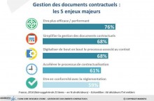 La numérisation des documents contractuels vise à la performance