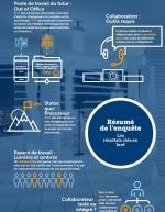 Infographie : les 10 résultats clés de l'enquête IDG