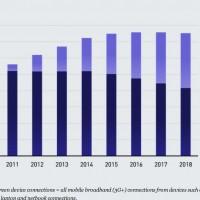Le marché du très haut débit mobile se développe au dépend des PC portables traditionnels (cliquer sur l'infographie pour l'agrandir)