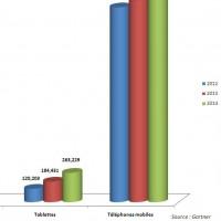 Evolution des ventes de produits d'informatique personnelle entre 2012 et 2014. Cliquez sur l'image pour l'aggrandir