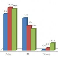 Evolution des taux pénétration des OS embarqués sur les tablettes tactiles dans le monde entre  2012 et 2017. Cliquez pour agrandir.