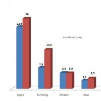 Evolution des ventes mondiales des principaux fabricants de tablettes entre les quatrièmes trimestres 2012 et 2013. Cliquez sur l'image pour l'agrandir.
