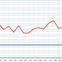 Baromètre HiTechPros/CIO : les développeurs dans les services tirent le marché