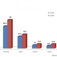 Evolutions des ventes des fabricants de smartphones entre les premiers trimestres 2013 et 2014 . Cliquez sur l'image pour l'agrandir.
