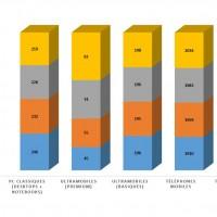 Evolution des ventes de terminaux dans le monde entre 2014 et 2018.