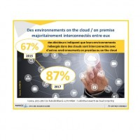 Les environnements cloudifiés sont actuellement hybrides dans les deux tiers des cas et près de neuf sur dix le seront dans deux ans.