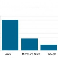 Cloud public : Amazon domine mais Google et Microsoft accélèrent
