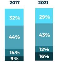 Répartition des ventes de PC et de tablettes par segment entre 2017 et 2021 en France. Illustration : IDC