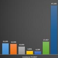 Evolution des livraisons des fabricants de PC dans le monde entre les T3 2016 et 2017.