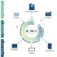 Sages Informatique l�ve des fonds pour renforcer la distribution de Zeendoc