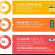 S�curit� : les PME connaissent les risques mais ne r�agissent pas
