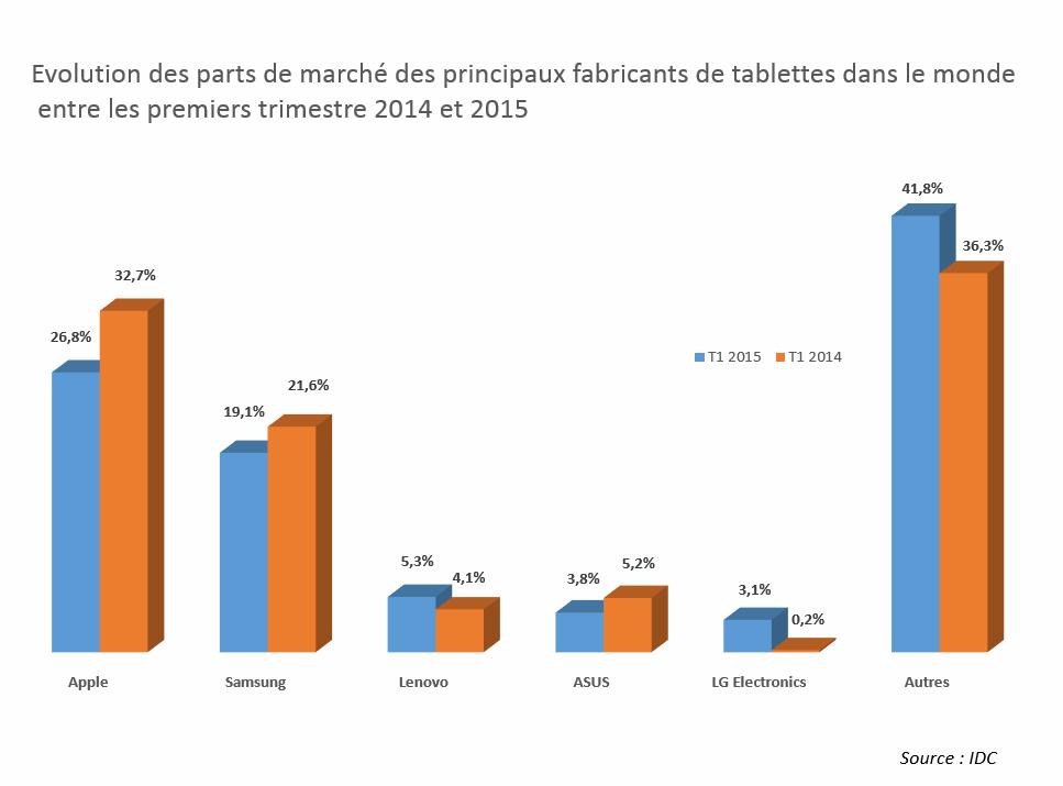 Evolution des parts de marché des principaux fabricants de tablettes dans le monde  entre les premiers trimestre 2014 et 2015. Cliquez sur  l'image pour  l'agrandir.
