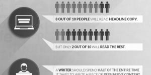 Comment écrire des articles qui attirent plusieurs milliers de lecteurs