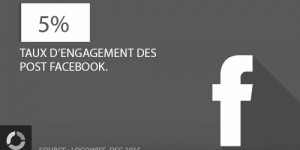 Facebook : le taux d'engagement des Post Facebook est de 5% en fin d'année dernière