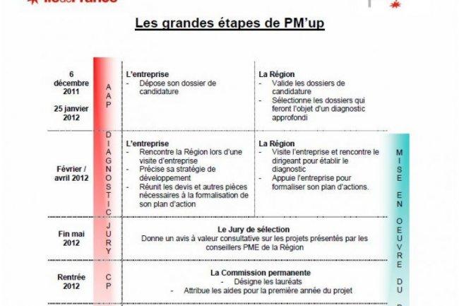 Les grandes étapes de l'appel à projets PM'up lancé par la région Ile-de-France (cliquer sur l'image)