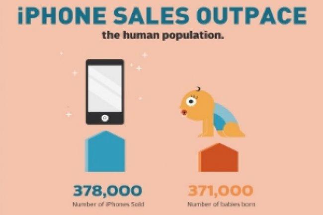 Le nombre d'iPhone vendus d�passe celui des naissances dans le monde chaque jour Cr�dit Photo : D.R