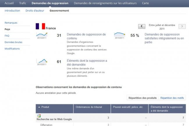 Google Transparency Report sur la France Cr�dit Photo: Google