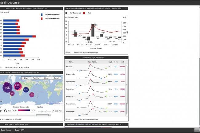 Dans sa version 4.5, la solution décisionnelle en ligne BIME (ci-dessus, exemple de tableaux de bord) permet d'importer des données dans le service BigQuery de Google. (cliquer sur l'image pour l'agrandir)