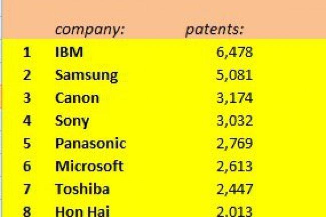Le top 10 des producteurs de brevet, selon l'IFI Claims Services am�ricain