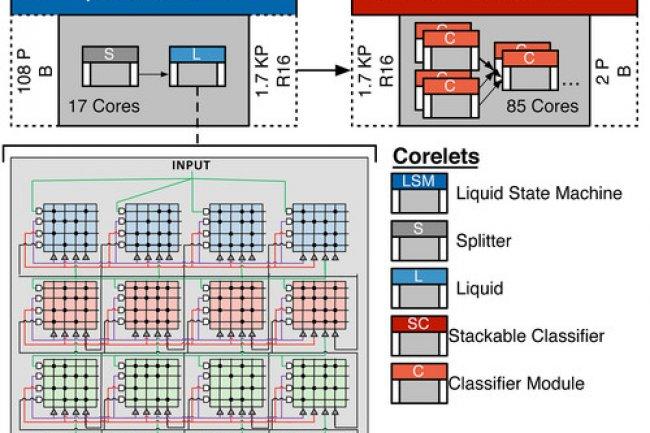 Le mod�le de programmation pr�sent� par IBM s'appuie sur des blocs r�utilisables appel�s corelets. Cr�dit: IDG NS