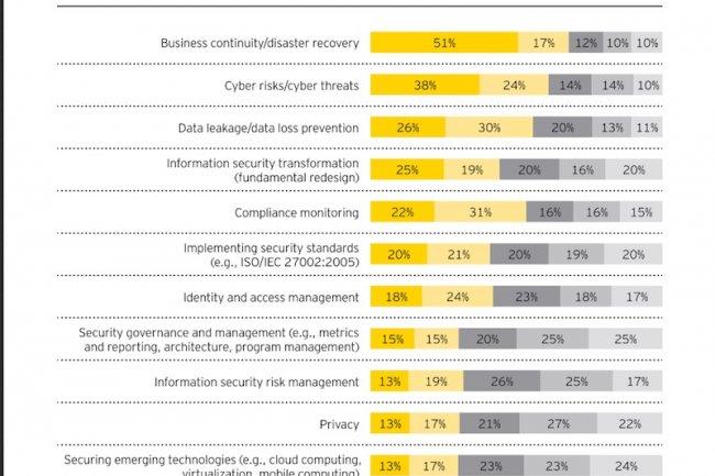 La cybers�curit� reste en t�te des pr�occupations des DSI