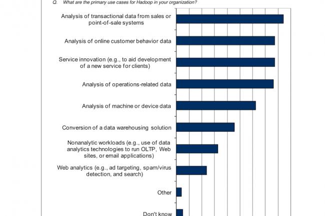 L'étude d'IDC pointe les usages de Hadoop dans les entreprises, en tête l'analyse des ventes sur le terrain