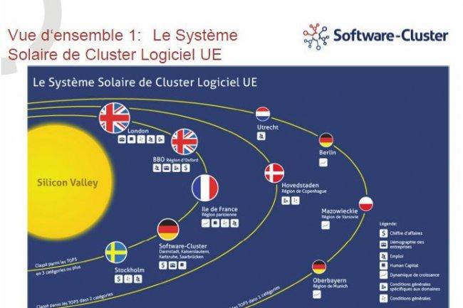 Les éditeurs de logiciels européens en orbite autour de la Silicon Valley, selon l'étude de l'Institut Fraunhofer (cliquer sur l'image).