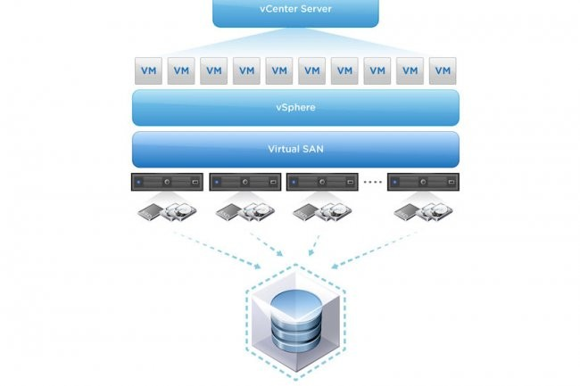Avec Virtual SAN, VMware �largit ses capacit�s de virtualisation � l'ensemble du datacenter