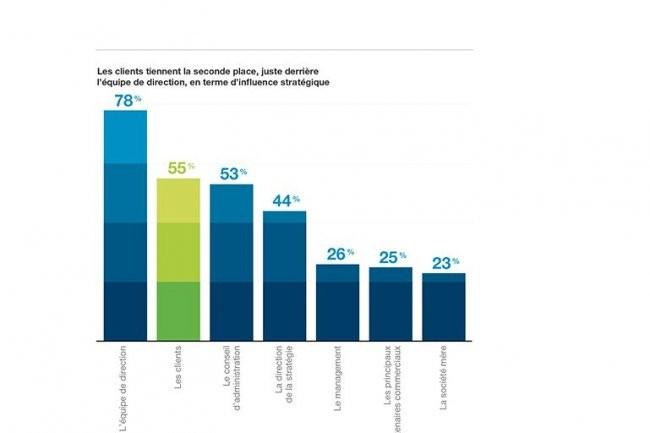 Pour les dirigeants interrogés par IBM, pour son étude Global C-Suite, les clients semblent plus influents que le conseil d'administration. (cliquer sur l'image)