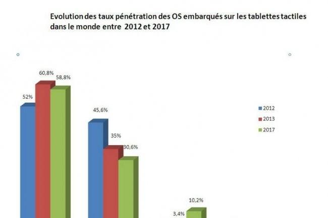 Evolution des taux pénétration des OS embarqués sur les tablettes tactiles dans le monde entre 2012 et 2017. (Cliquez pour agrandir.)