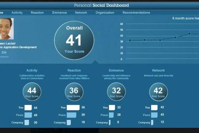 L'un des objectifs du projet Social Dashboard, du laboratoire de recherche d'IBM à Haifa, est d'aider les personnes à s'impliquer sur les réseaux sociaux dans l'entreprise. (crédit : IBM)