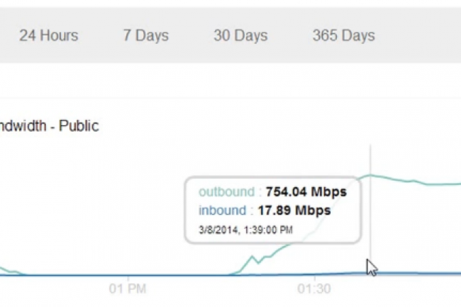 Le PDF de 10 Mo t�l�charg� des milliers de fois pas Google a g�n�r� un trafic de 240 Go en 45 minutes. Cr�dit D.R