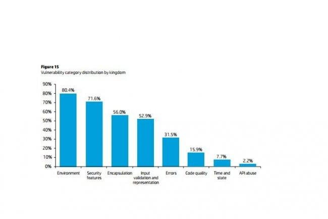 Les 4/5ème des applications testées par HP pour son Cyber Risk report 2013 contiennent au moins une vulnérabilité liée à l'environnement et ne concerne pas le code. (cliquer sur l'image)