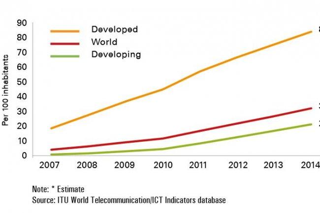 Le taux de pénétration à Internet mobile haut débit sera de 32% d'ici la fin de l'année, estime l'UIT. Crédit: UIT. Cliquez sur l'image pour l'agrandir.