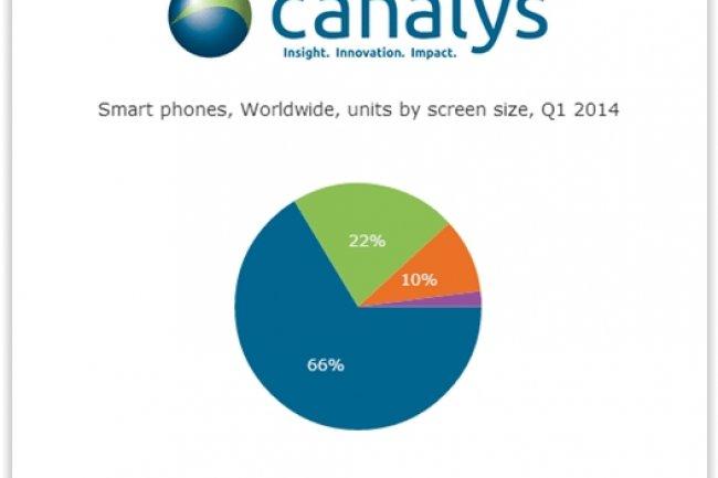 Sur le marché des smartphones, Samsung arrive loin devant Apple avec une part de marché de 31% versus 16% pour la firme à la pomme. (crédit : D.R.)