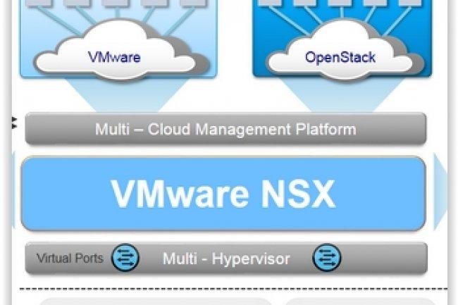 VMware mise beaucoup sur sa technologie de virtualisation r�seau qui repr�sente un levier de croissance dans un march� de la virtualisation serveur d�j� bien mature. (cr�dit : D.R.)
