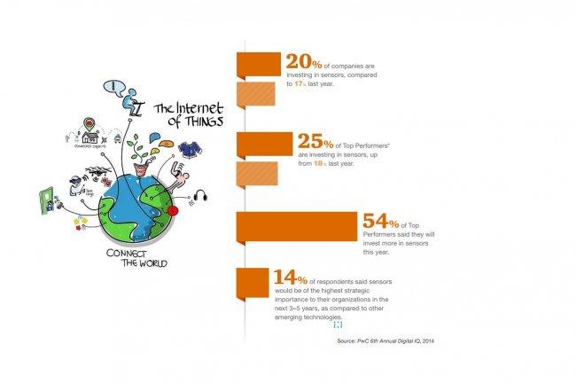 14% des entreprises interrogées par PwC indiquent avoir placé les capteurs au sommet de leur priorité pour les cinq prochaines années. (Illustration IoT : Wilgengebroed on Flickr)