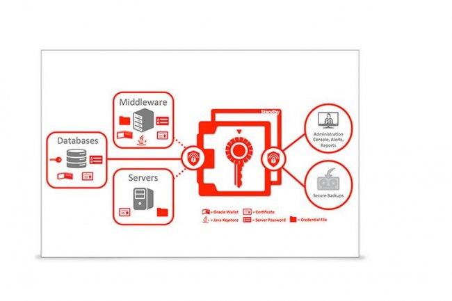 Le coffre-fort virtuel Key Vault peut notamment stocker les clés pour Secure Shell, SSL, Kerberos keytabs, fichiers Oracle Wallet et Java KeyStores. (crédit : D.R.)