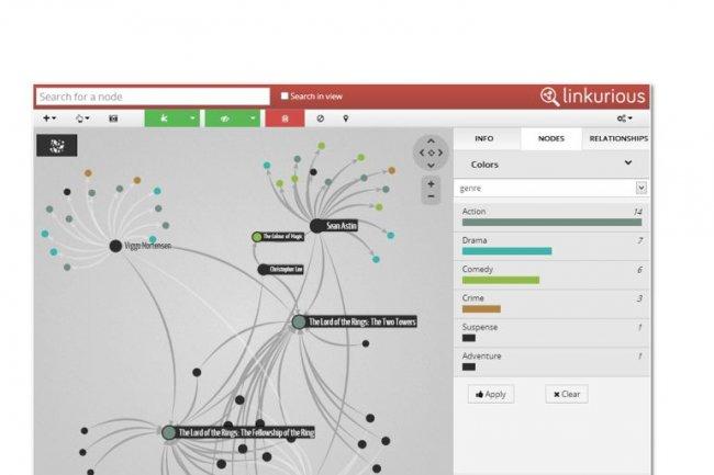 Linkurious fournit une interface intuitive pour explorer les données connectées stockées dans une base de données orientée graphe comme Neo4j.