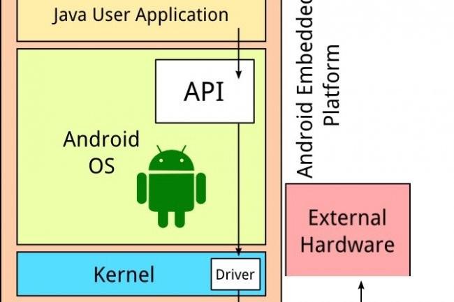 Les API de Java sont essentielles au bon fonctionnement des applications pour Android.