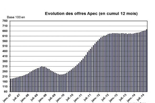 Dans son dernier baromètre, l'Apec relève une légère progression des offres d'emploi sur l'informatique, avec des différences notables selon les fonctions. (cliquer sur l'image / source : Apec)