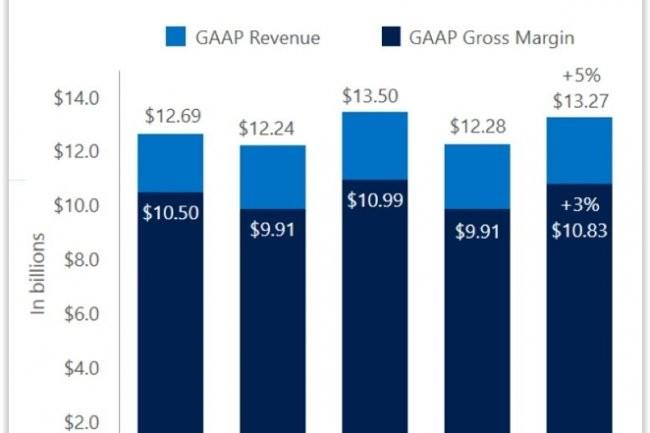 Evolution du chiffre d'affaires de l'activité Commercial Segments de Microsoft. (crédit : D.R.)